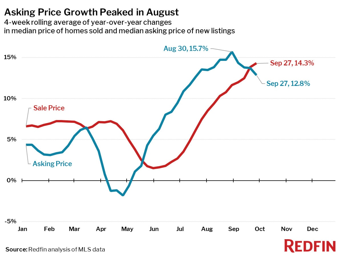 Asking Price Growth Peaked in August