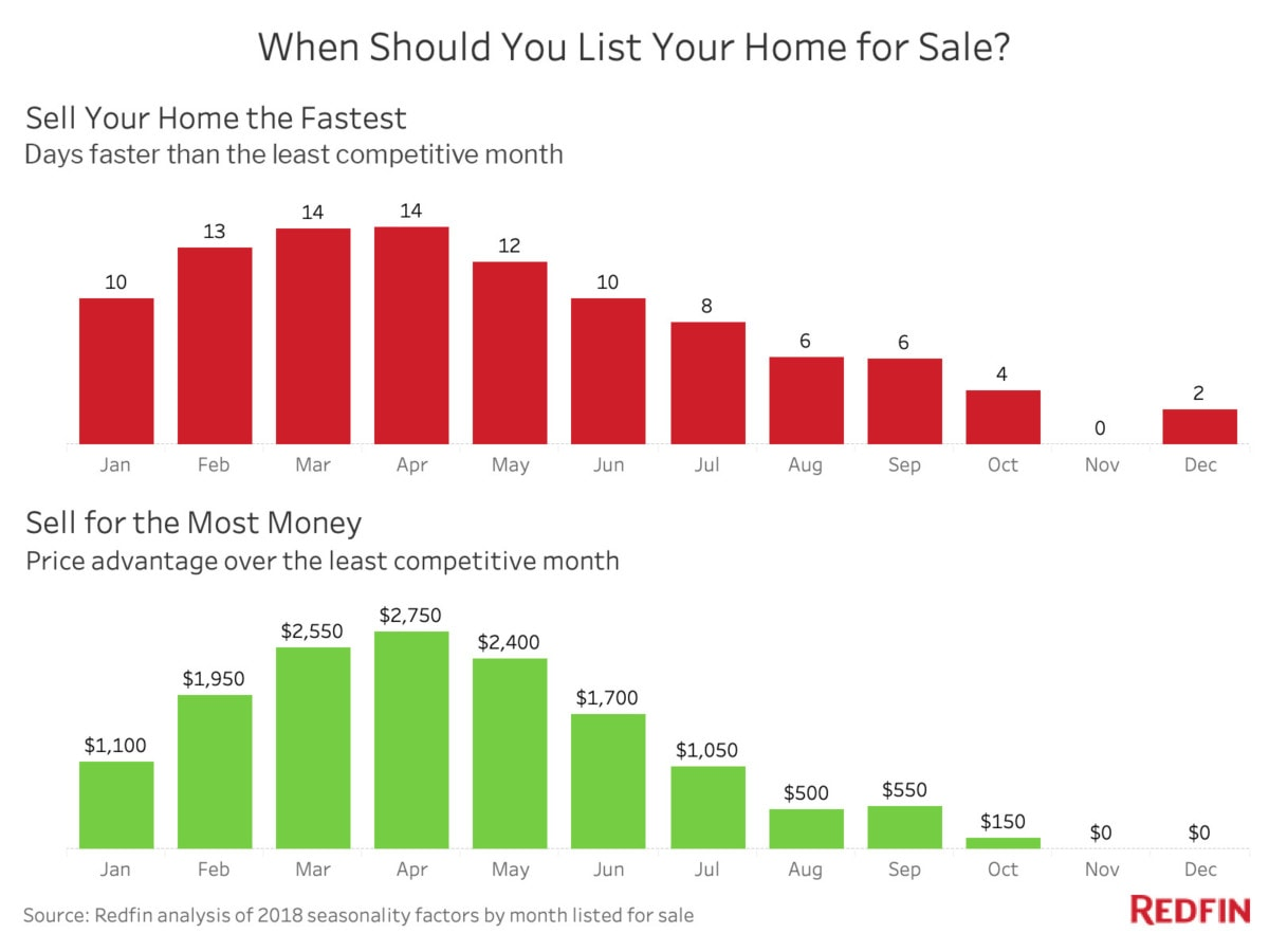 When is the Best Time to Sell a House? - Redfin